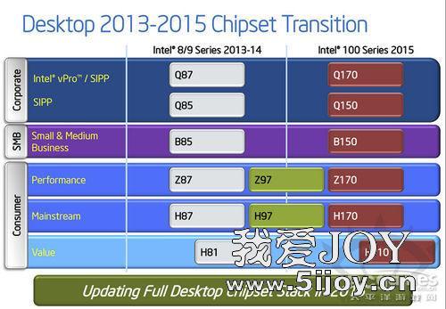 英特尔100系列芯片Skylake平台有哪些Z170/B150/H170/H110介绍